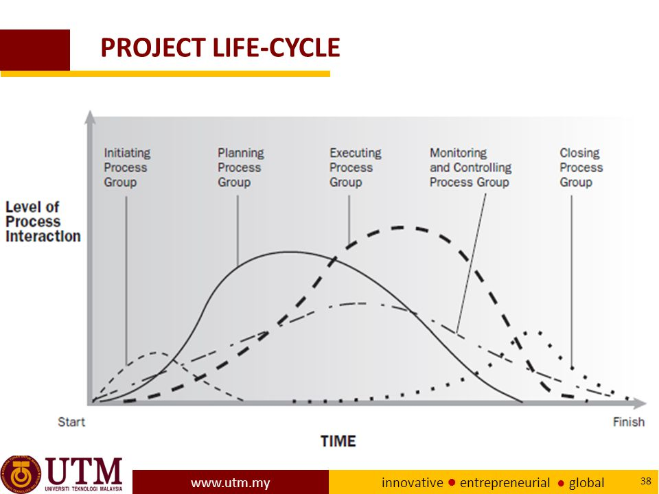 PROJECT LIFE-CYCLE