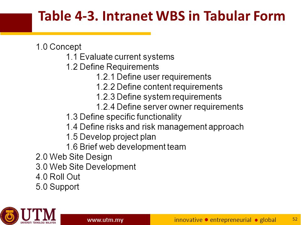 Table 4-3. Intranet WBS in Tabular Form