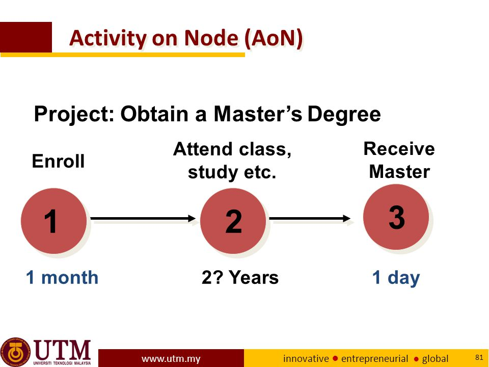 3 1 2 Activity on Node (AoN) Project: Obtain a Master's Degree