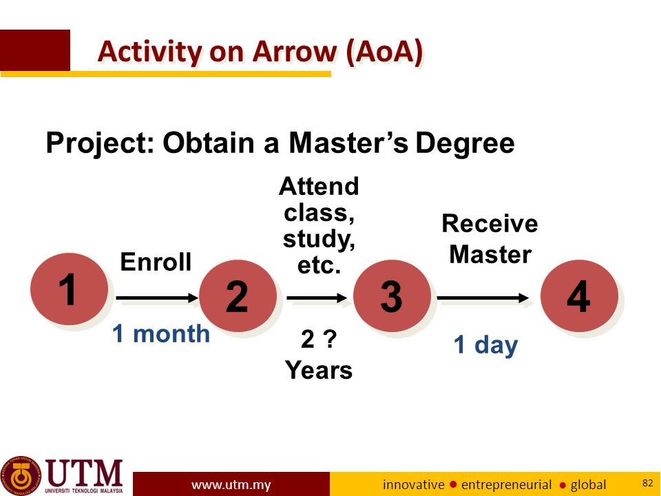 Activity on Arrow (AoA)