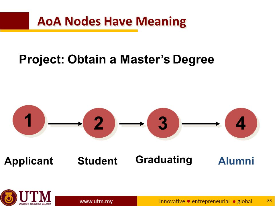 1 2 3 4 AoA Nodes Have Meaning Project: Obtain a Master's Degree