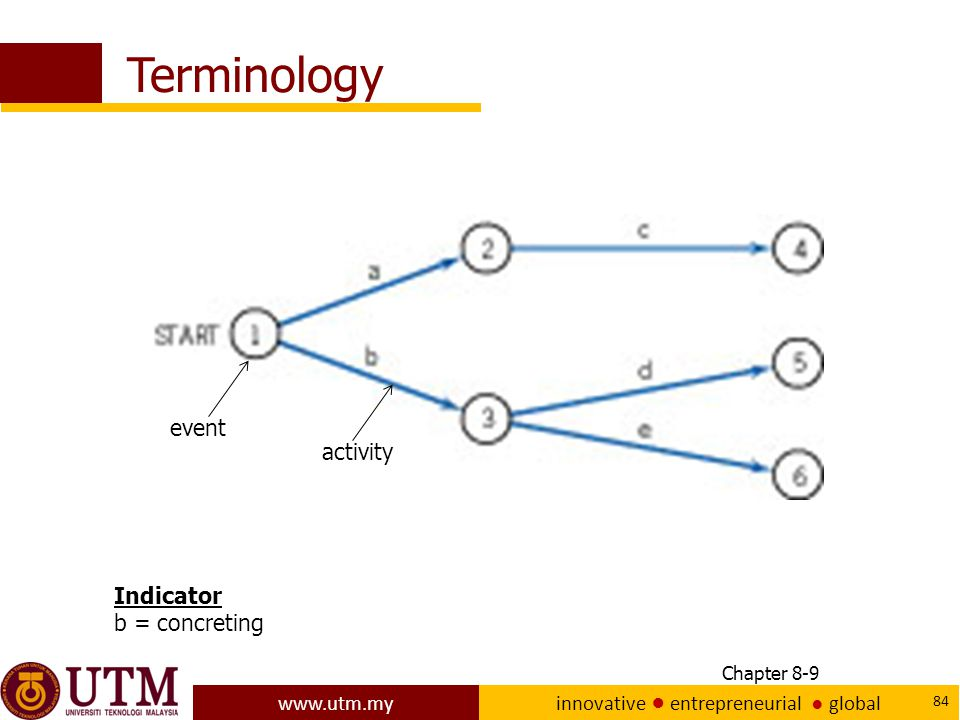 Terminology event activity Indicator b = concreting Chapter 8-9