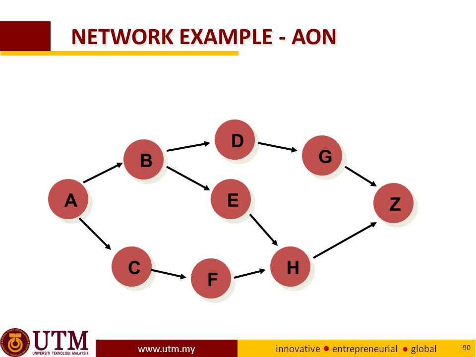 NETWORK EXAMPLE - AON D G B A E Z C H F