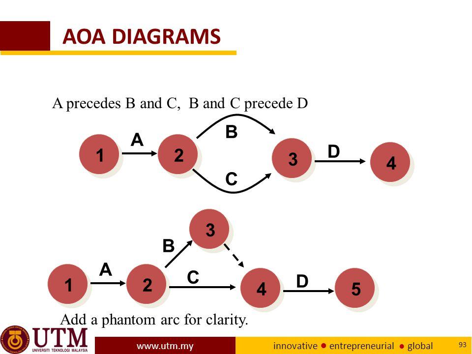 AOA DIAGRAMS A precedes B and C, B and C precede D. B. A. 1. 2. 3. D. 4. C. 3. B. A. 1.
