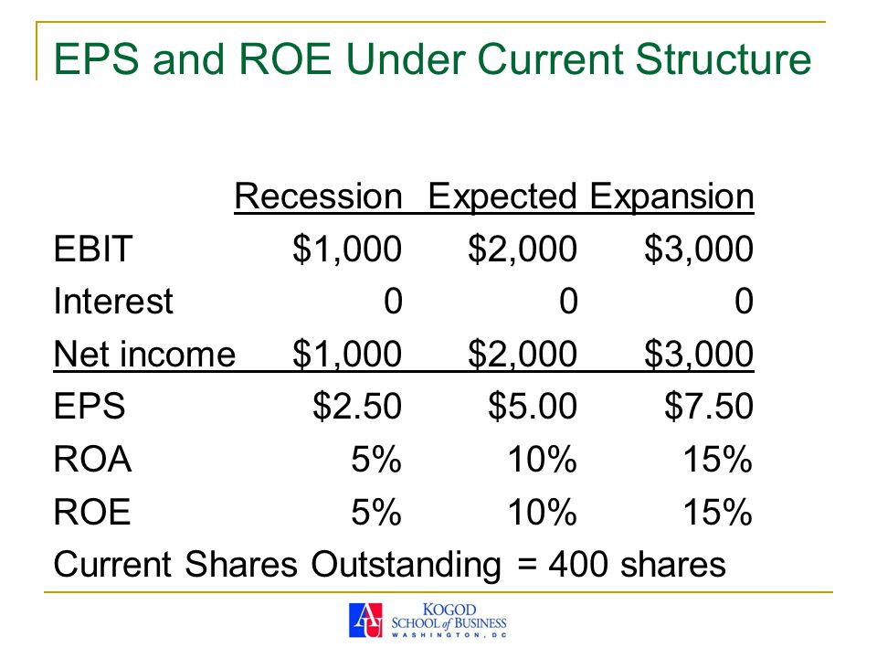 EPS and ROE Under Current Structure