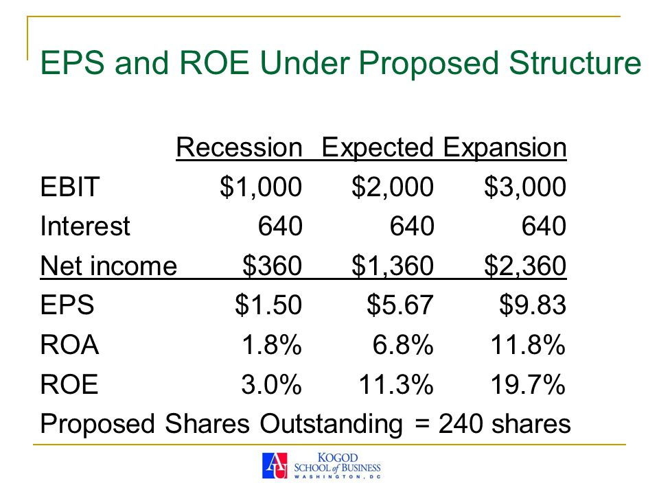 EPS and ROE Under Proposed Structure