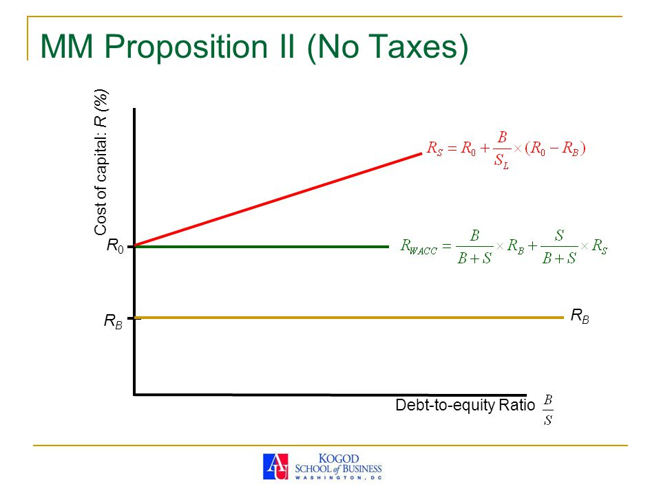 MM Proposition II (No Taxes)