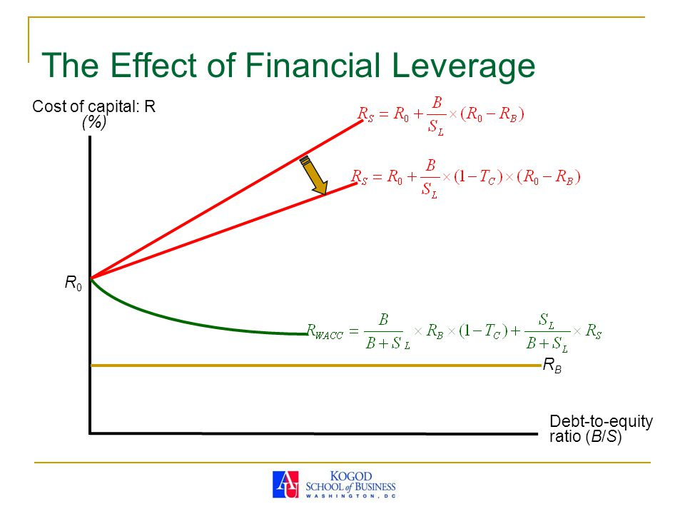The Effect of Financial Leverage