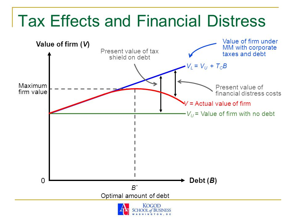 Tax Effects and Financial Distress
