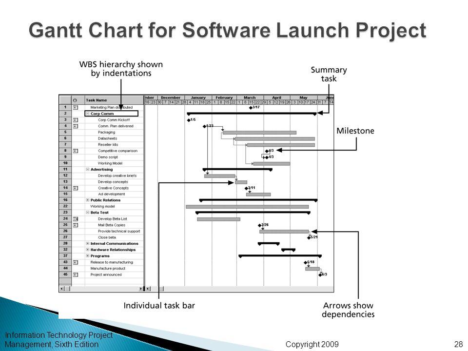 Gantt Chart for Software Launch Project