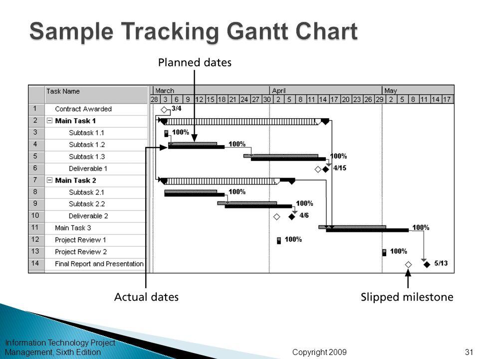 Sample Tracking Gantt Chart