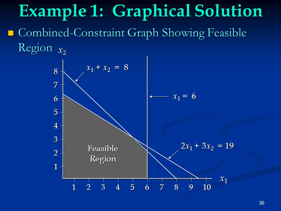 Example 1: Graphical Solution