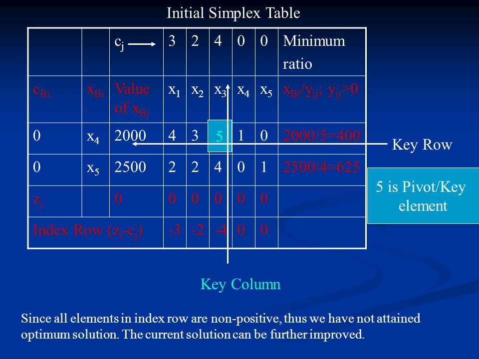 Initial Simplex Table cj 3 2 4 Minimum ratio cBi xBi Value of xBi x1