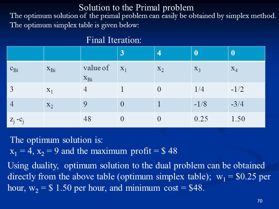 Solution to the Primal problem
