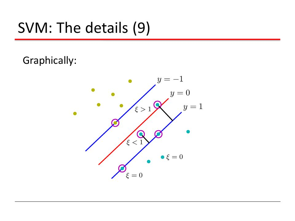 SVM: The details (9) Graphically: