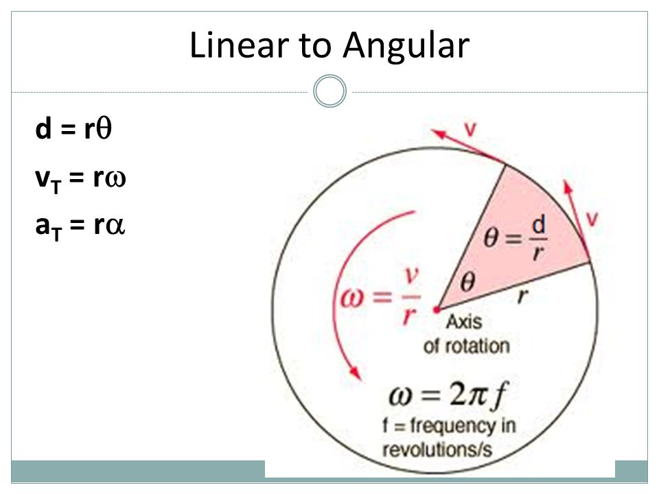 Linear to Angular d = r vT = r aT = r  r