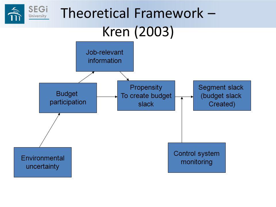 Theoretical Framework – Kren (2003)