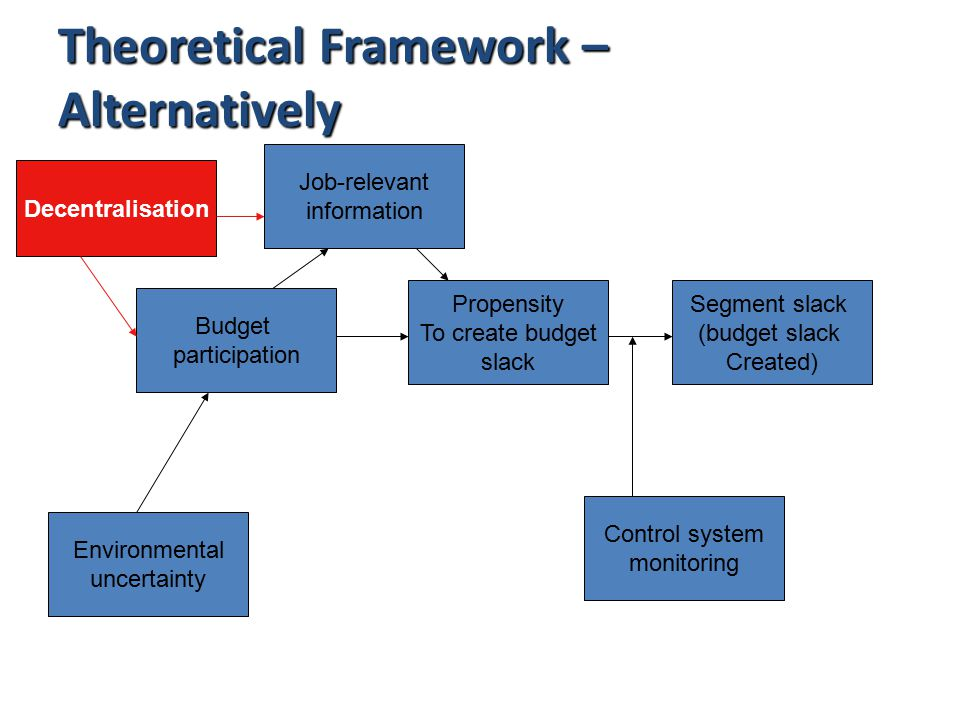 Theoretical Framework – Alternatively