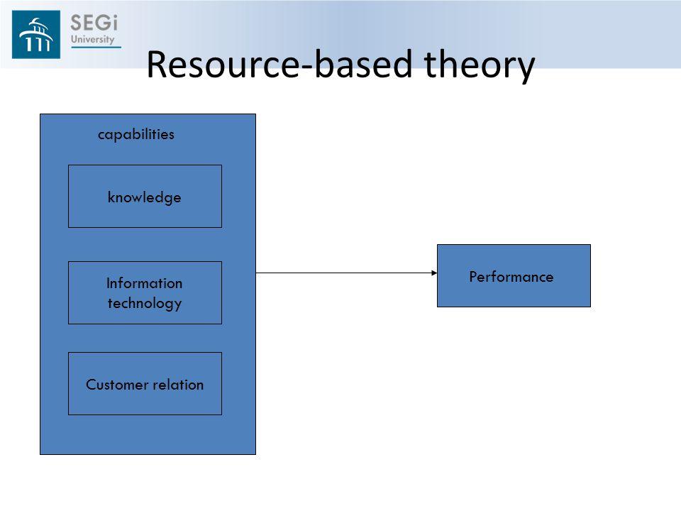 Resource-based theory