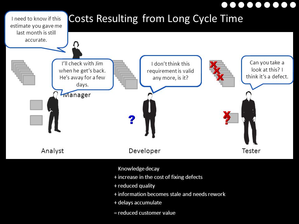 Examples of Costs Resulting from Long Cycle Time