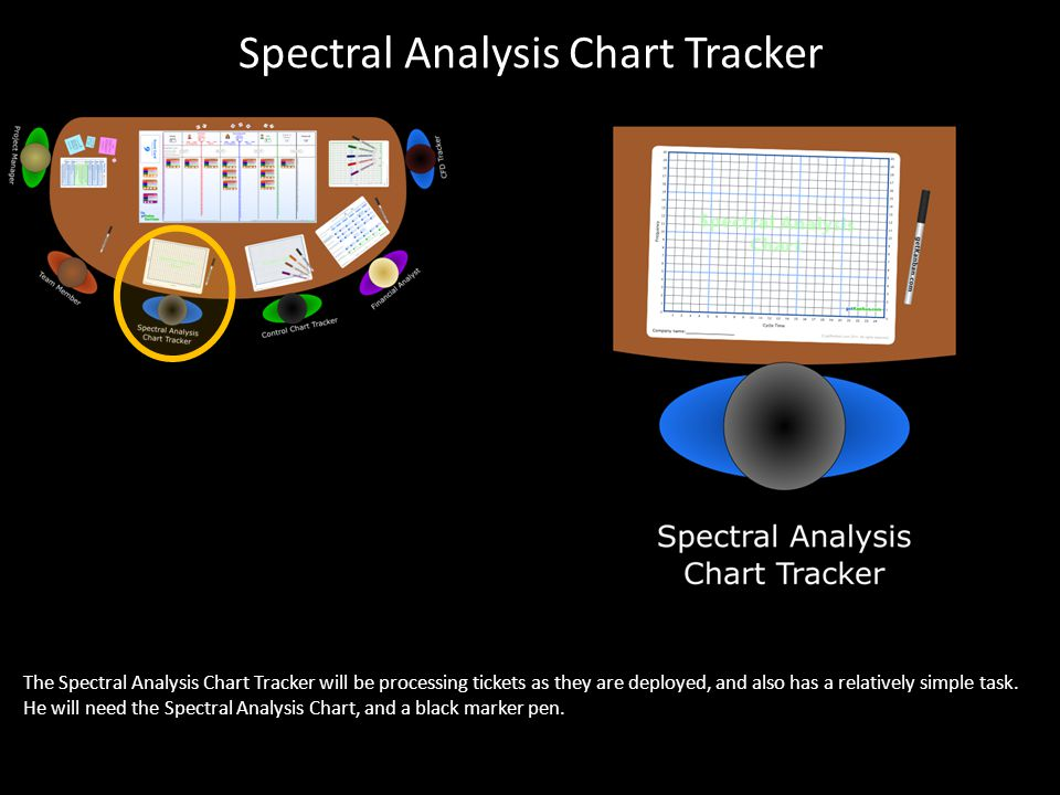 Spectral Analysis Chart Tracker