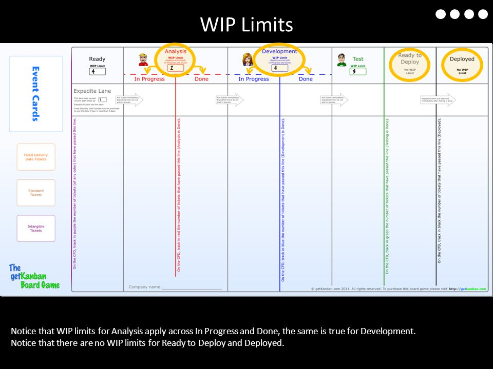 WIP Limits Notice that WIP limits for Analysis apply across In Progress and Done, the same is true for Development.