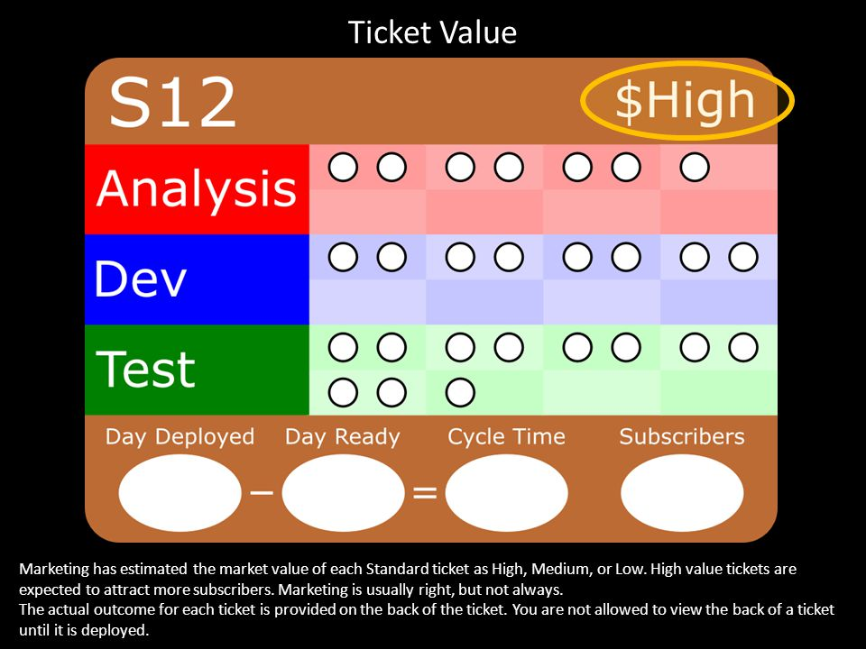 Ticket Value