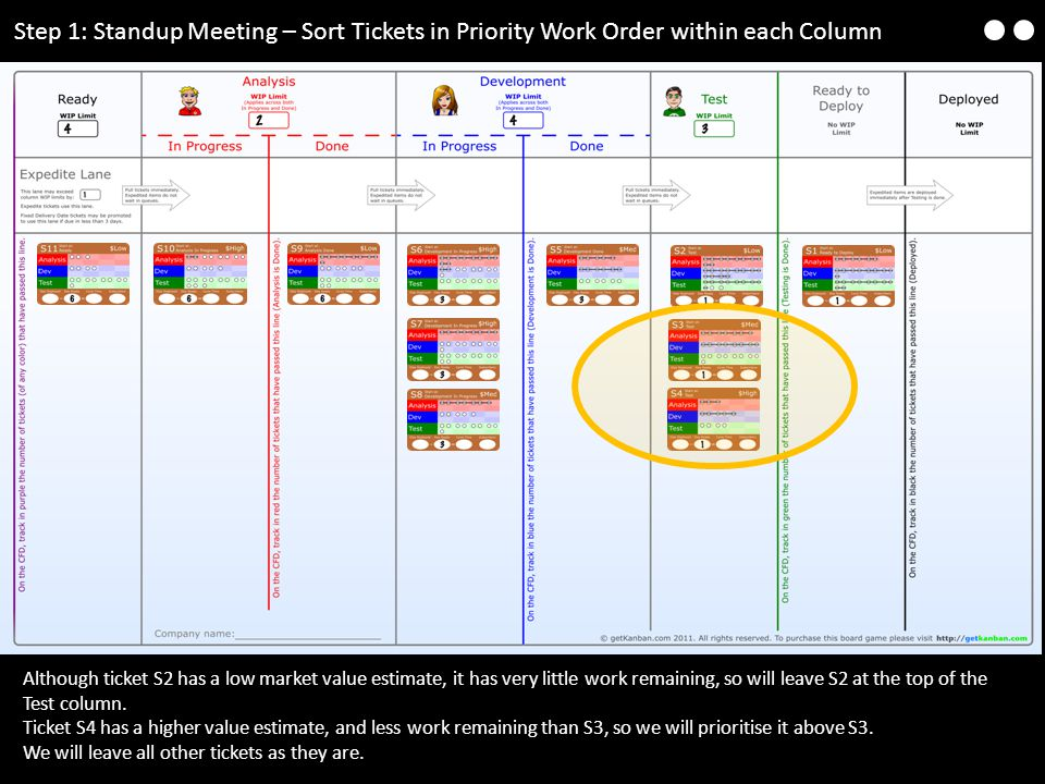 Step 1: Standup Meeting – Sort Tickets in Priority Work Order within each Column