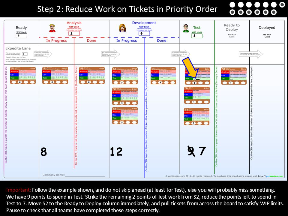 Step 2: Reduce Work on Tickets in Priority Order