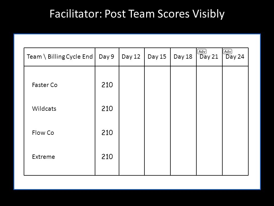 Facilitator: Post Team Scores Visibly