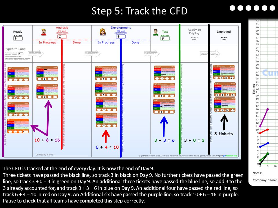 Step 5: Track the CFD 9. 8. 5. 9. 9. 8. 6. 9. 9. 10 + 6 = 16. 9. 8. 10. 9. 3 + 3 = 6.