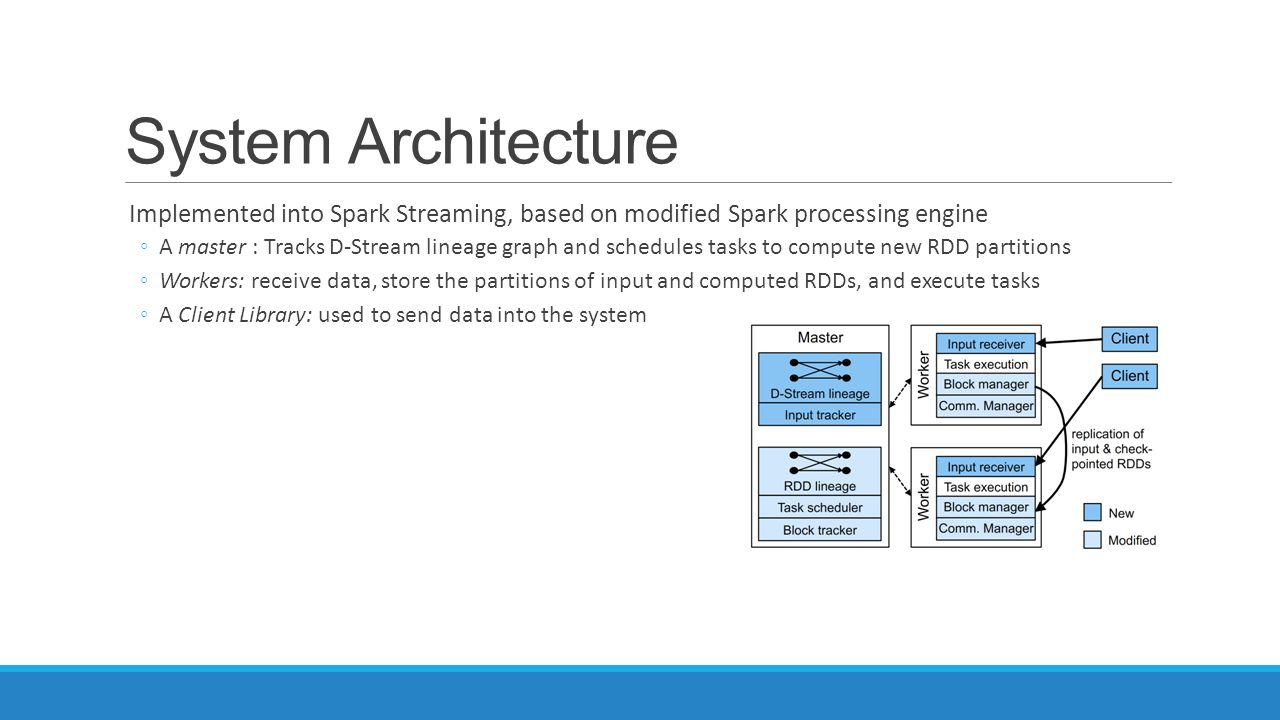 System Architecture Implemented into Spark Streaming, based on modified Spark processing engine.
