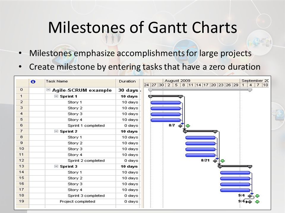Milestones of Gantt Charts