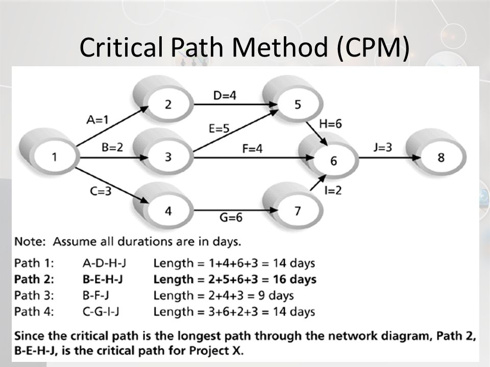 cpm critiacal path method Critical path: g - h - c - d - e (shown in red) 4 activity floats shown in the network diagram author: chris scordo created date: 3/9/2016 10:22:48 am.