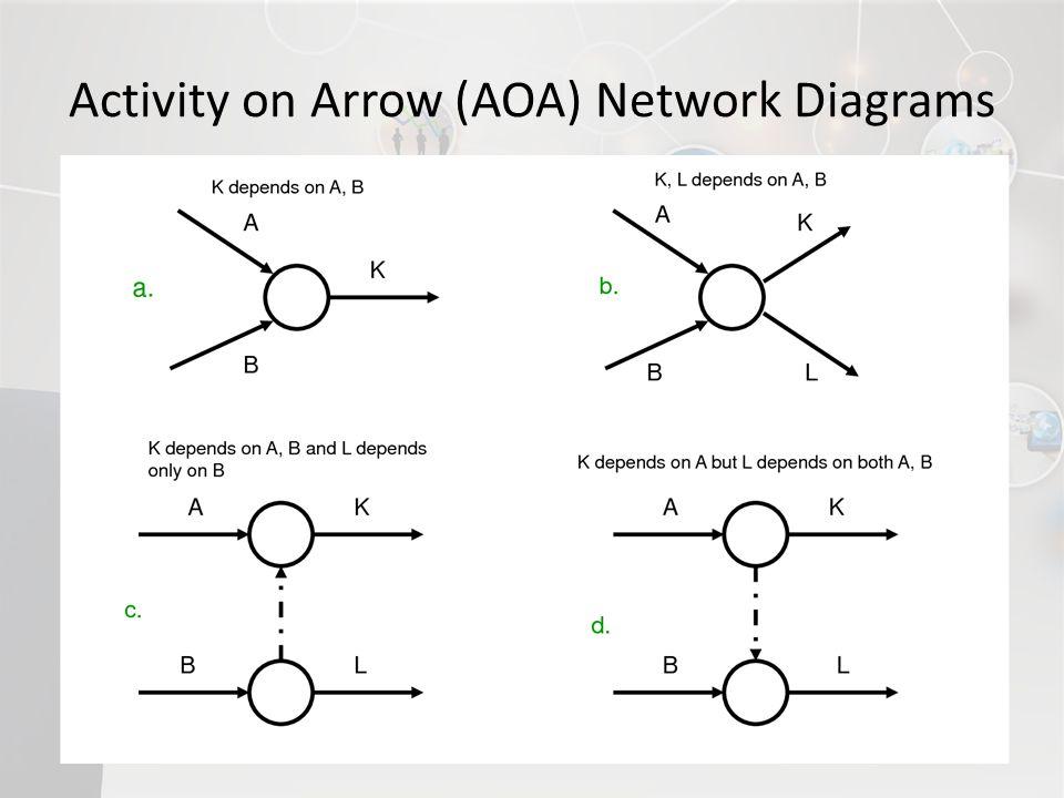 Activity on Arrow (AOA) Network Diagrams