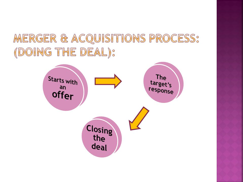 Merger & Acquisitions Process: (doing the deal):