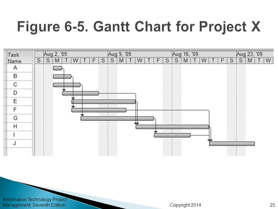 Figure 6-5. Gantt Chart for Project X
