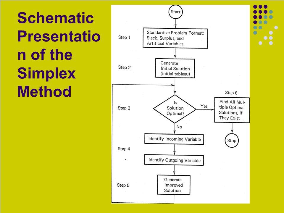 Schematic Presentation of the Simplex Method