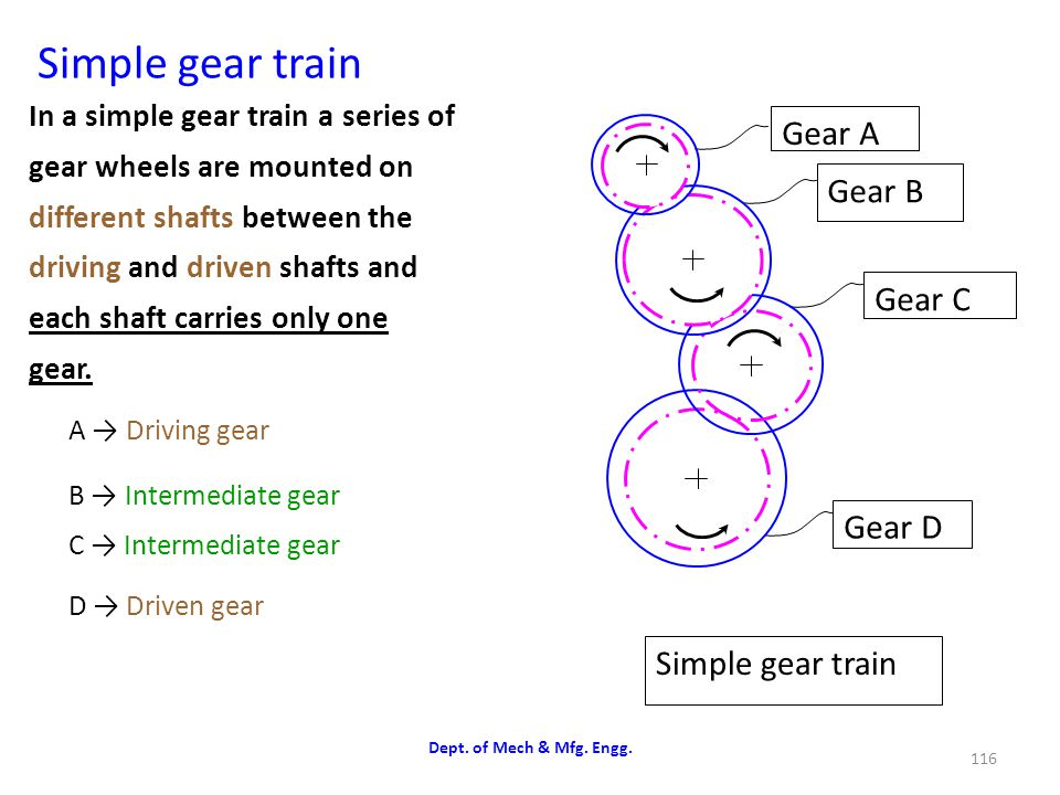 Simple gear train Gear A Gear B Gear C Gear D Simple gear train