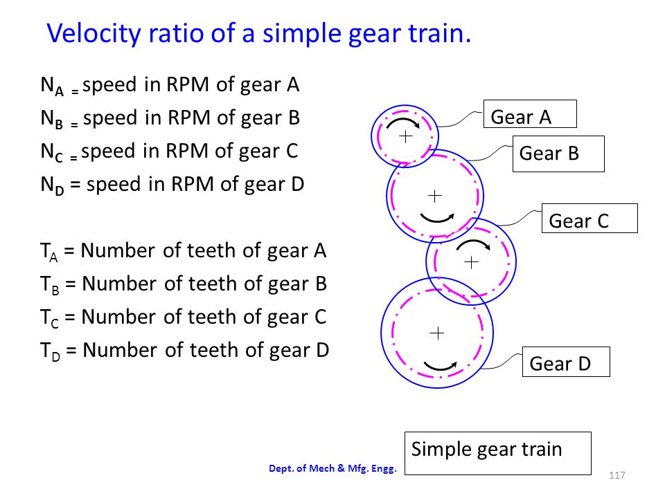 Velocity ratio of a simple gear train.
