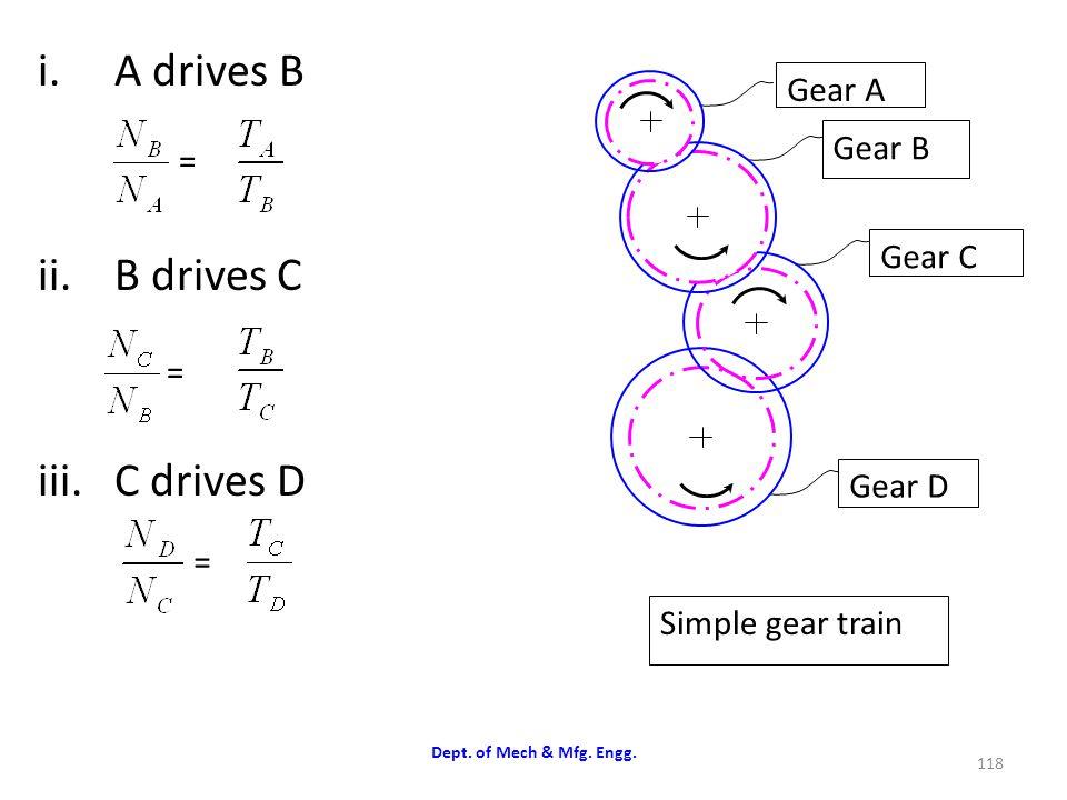 A drives B B drives C C drives D Gear A Gear B Gear C = Gear D