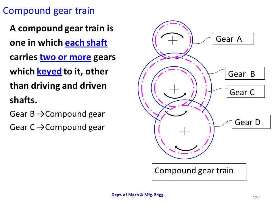 Compound gear train A compound gear train is one in which each shaft