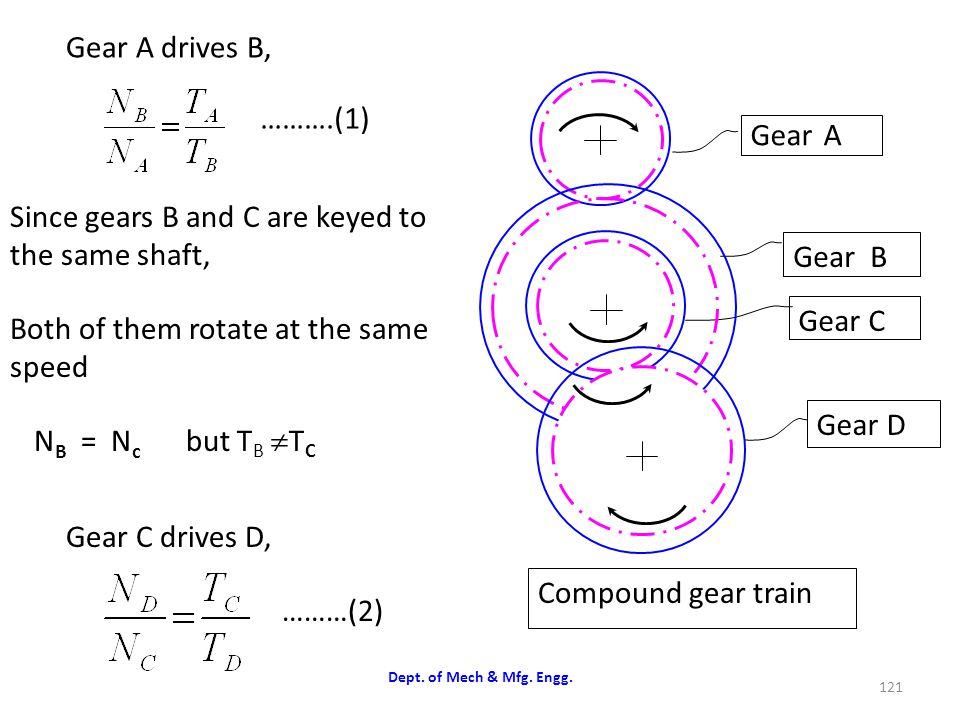 Since gears B and C are keyed to the same shaft,