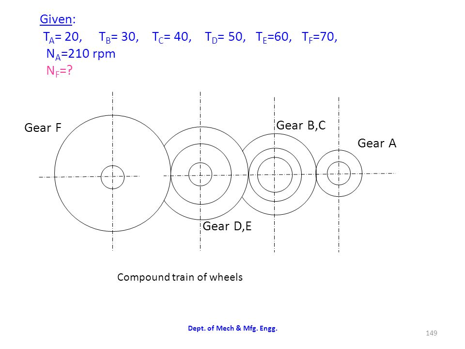 Given: TA= 20, TB= 30, TC= 40, TD= 50, TE=60, TF=70, NA=210 rpm NF=