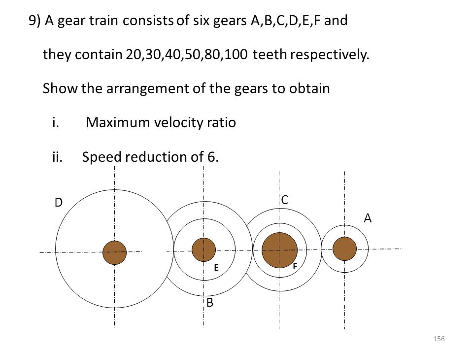 9) A gear train consists of six gears A,B,C,D,E,F and