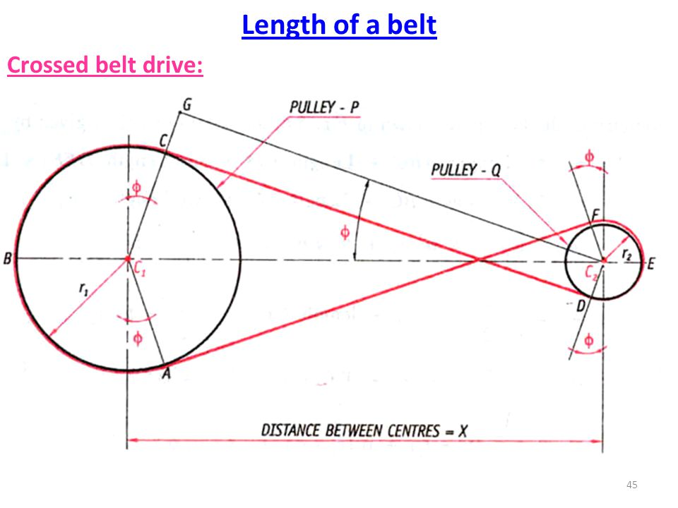 Length of a belt Crossed belt drive: