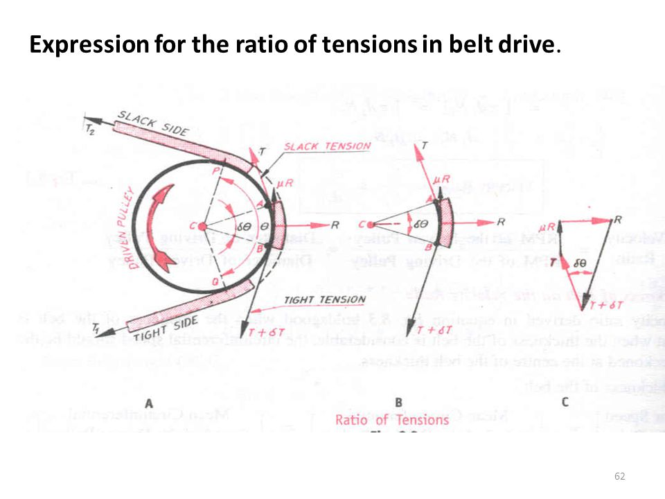 Expression for the ratio of tensions in belt drive.