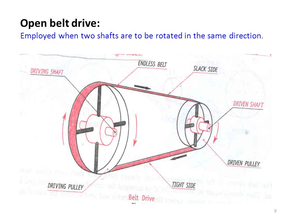 Open belt drive: Employed when two shafts are to be rotated in the same direction.