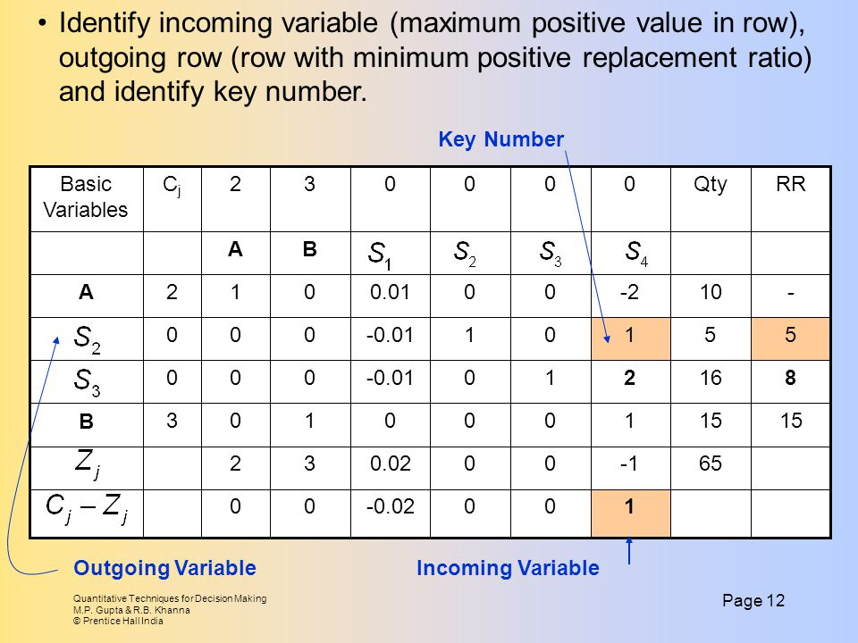 Identify incoming variable (maximum positive value in row), outgoing row (row with minimum positive replacement ratio) and identify key number.