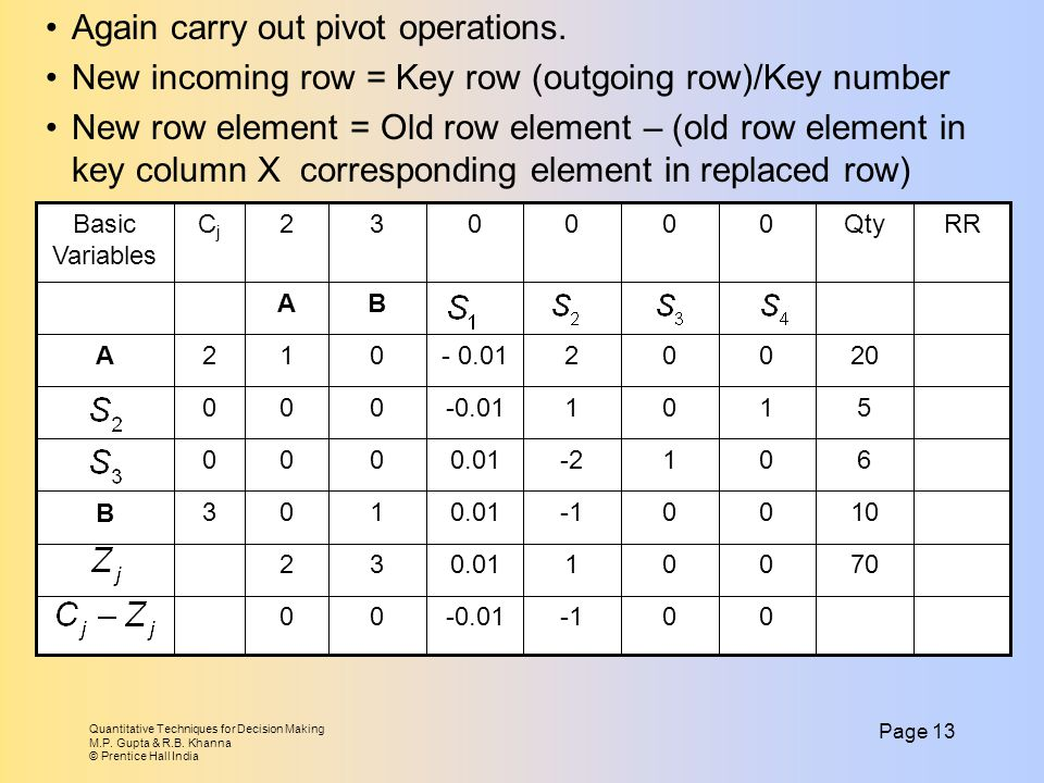 Again carry out pivot operations.